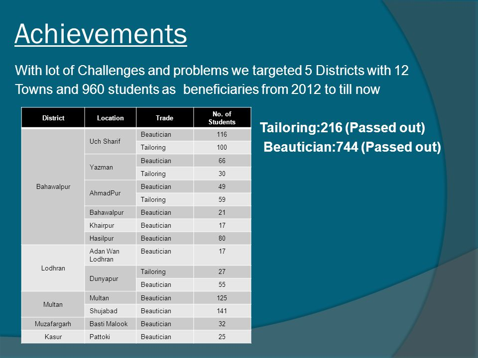 Achievements With lot of Challenges and problems we targeted 5 Districts with 12 Towns and 960 students as beneficiaries from 2012 to till now Tailori