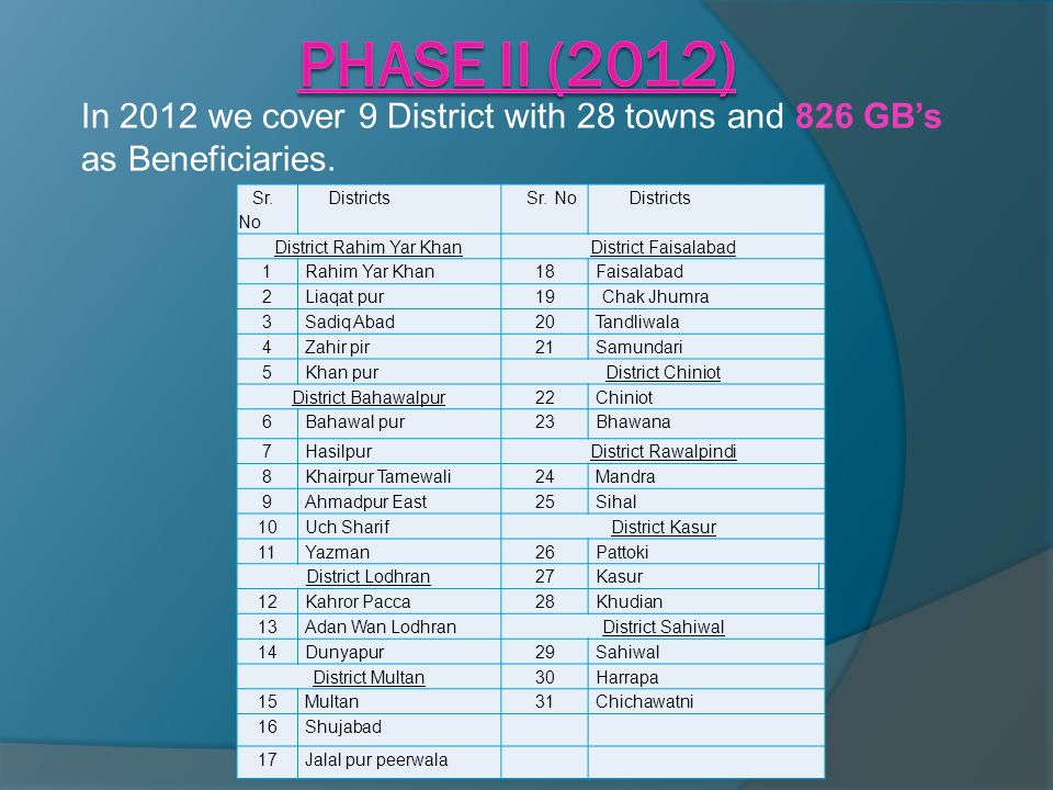 In 2012 we cover 9 District with 28 towns and 826 GB's as Beneficiaries. Sr. No Districts Sr. No Districts District Rahim Yar KhanDistrict Faisalabad