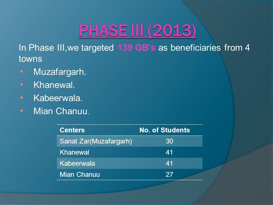 In Phase III,we targeted 139 GB's as beneficiaries from 4 towns Muzafargarh. Khanewal. Kabeerwala. Mian Chanuu. CentersNo. of Students Sanat Zar(Muzaf