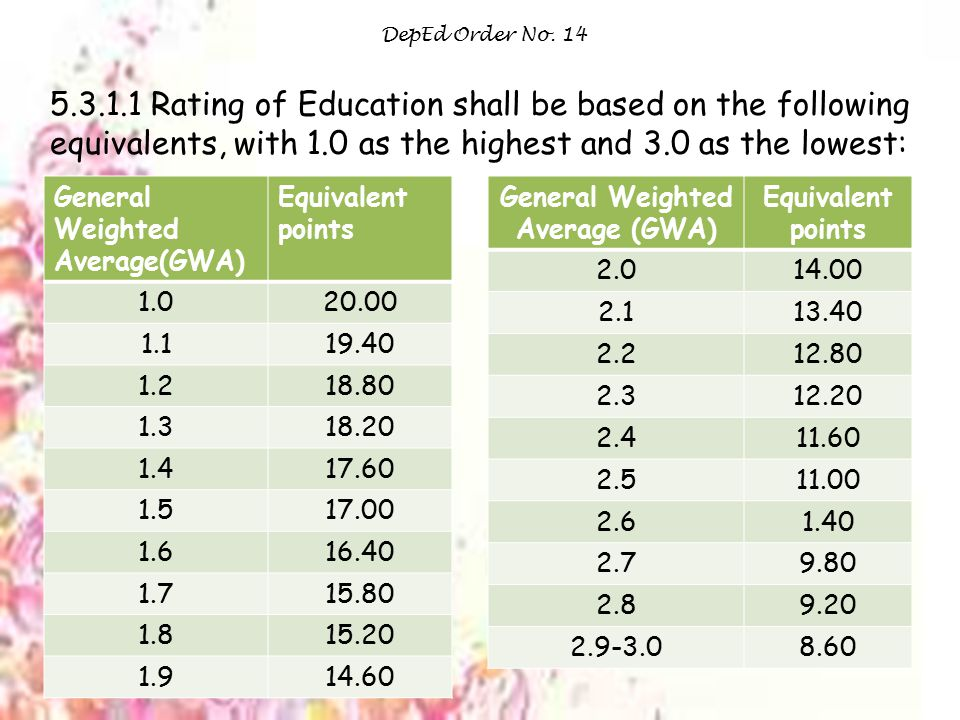DepEd Order No. 14 5.3.1.1 Rating of Education shall be based on the following equivalents, with 1.0 as the highest and 3.0 as the lowest: General Wei