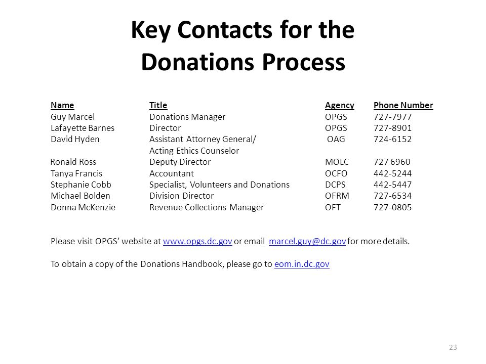 Key Contacts for the Donations Process Name Title AgencyPhone Number Guy Marcel Donations ManagerOPGS727-7977 Lafayette Barnes DirectorOPGS727-8901 David Hyden Assistant Attorney General/ OAG724-6152 Acting Ethics Counselor Ronald Ross Deputy Director MOLC 727 6960 Tanya Francis AccountantOCFO442-5244 Stephanie Cobb Specialist, Volunteers and DonationsDCPS442-5447 Michael Bolden Division DirectorOFRM727-6534 Donna McKenzie Revenue Collections ManagerOFT727-0805 Please visit OPGS' website at www.opgs.dc.gov or email marcel.guy@dc.gov for more details.www.opgs.dc.govmarcel.guy@dc.gov To obtain a copy of the Donations Handbook, please go to eom.in.dc.goveom.in.dc.gov 23