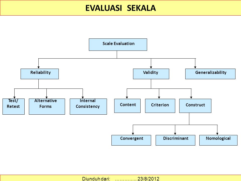 EVALUASI SEKALA DiscriminantNomologicalConvergent Test/ Retest Alternative Forms Internal Consistency Content Criterion Construct GeneralizabilityReliabilityValidity Scale Evaluation Diunduh dari: …………..