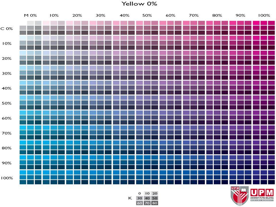 Reproducing Colour on Computer (cont)  CMYK (cont) 68