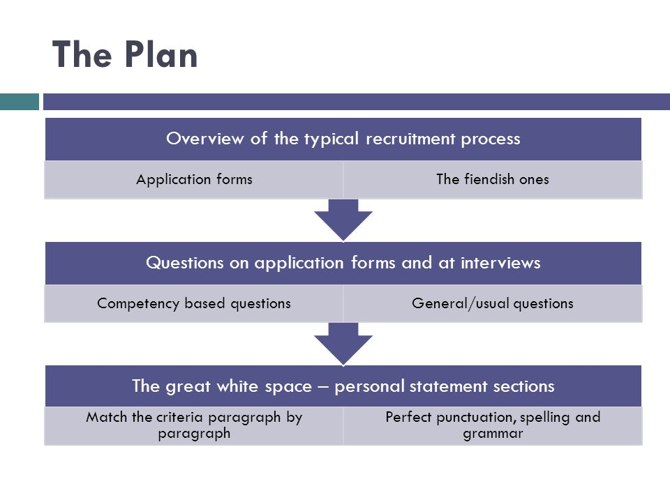 The Plan The great white space – personal statement sections Match the criteria paragraph by paragraph Perfect punctuation, spelling and grammar Questions on application forms and at interviews Competency based questionsGeneral/usual questions Overview of the typical recruitment process Application formsThe fiendish ones