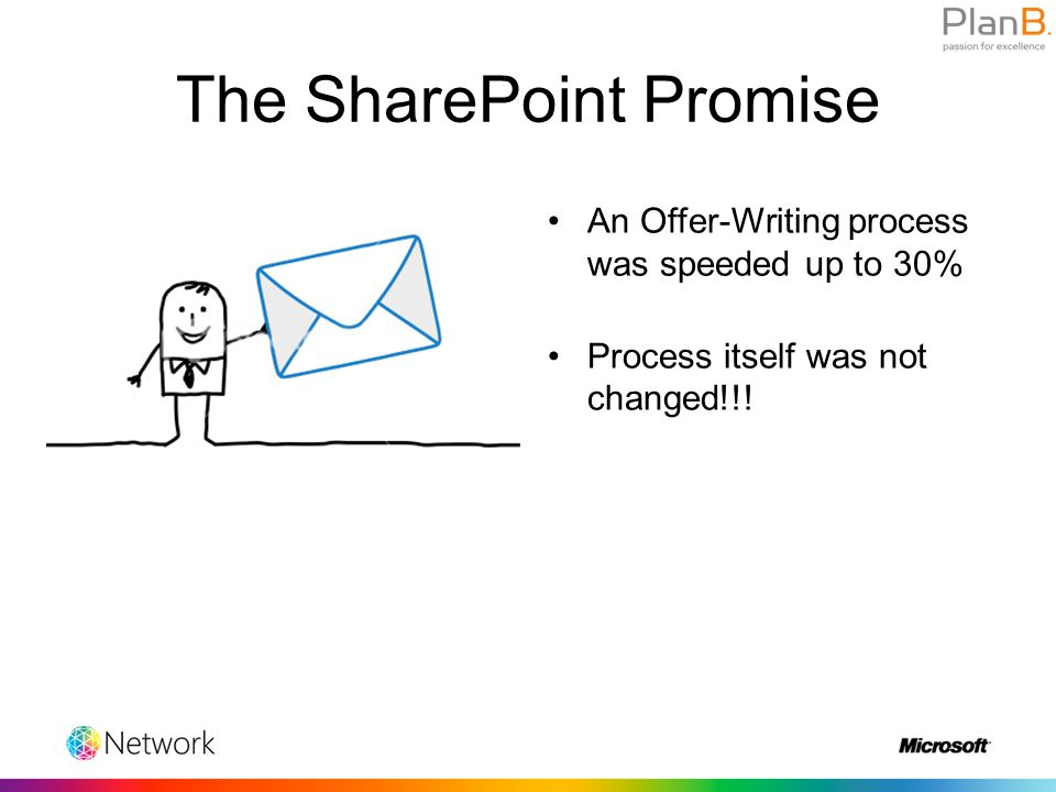 The SharePoint Promise An Offer-Writing process was speeded up to 30% Process itself was not changed!!!
