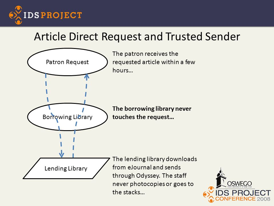 Article Direct Request and Trusted Sender Patron Request Borrowing Library The borrowing library never touches the request… The lending library downloads from eJournal and sends through Odyssey.