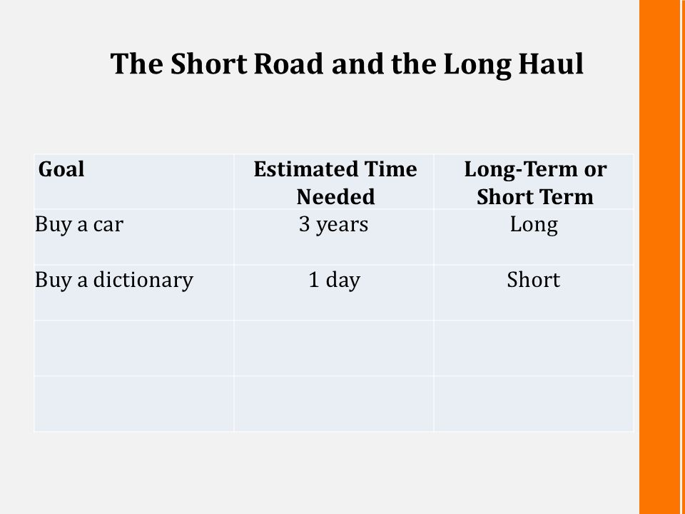 The Short Road and the Long Haul GoalEstimated Time Needed Long-Term or Short Term Buy a car3 yearsLong Buy a dictionary1 dayShort