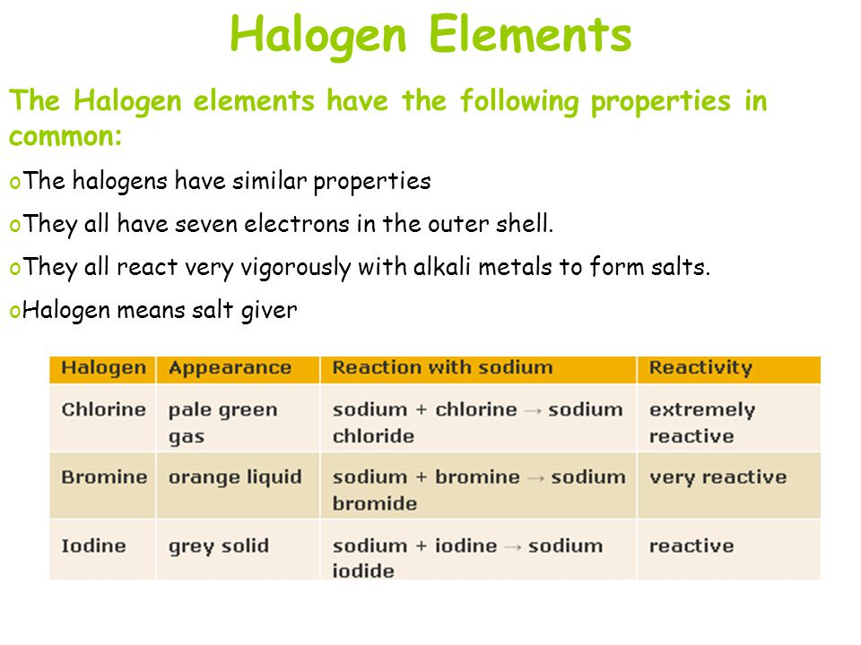 Halogen Elements The Halogen elements have the following properties in common : oThe halogens have similar properties oThey all have seven electrons i