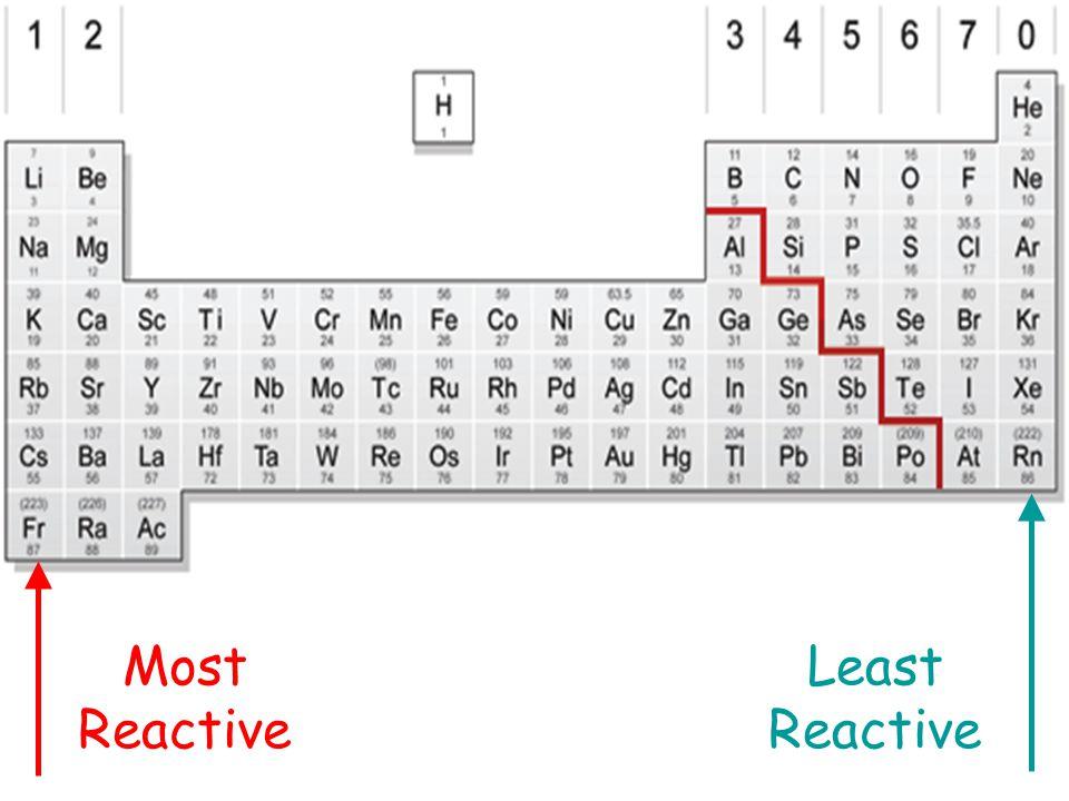 Most Reactive Least Reactive