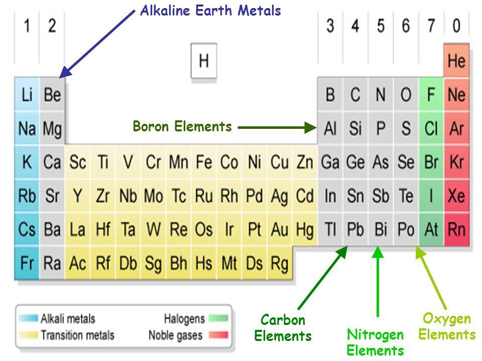 Alkaline Earth Metals Boron Elements Carbon Elements Nitrogen Elements Oxygen Elements