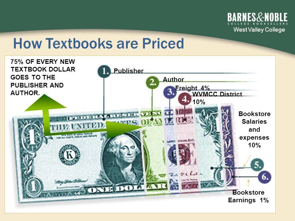West Valley College 7 How Textbooks are Priced Author Freight 4% WVMCC District 10% Publisher Bookstore Salaries and expenses 10% Bookstore Earnings 1% 75% OF EVERY NEW TEXTBOOK DOLLAR GOES TO THE PUBLISHER AND AUTHOR.