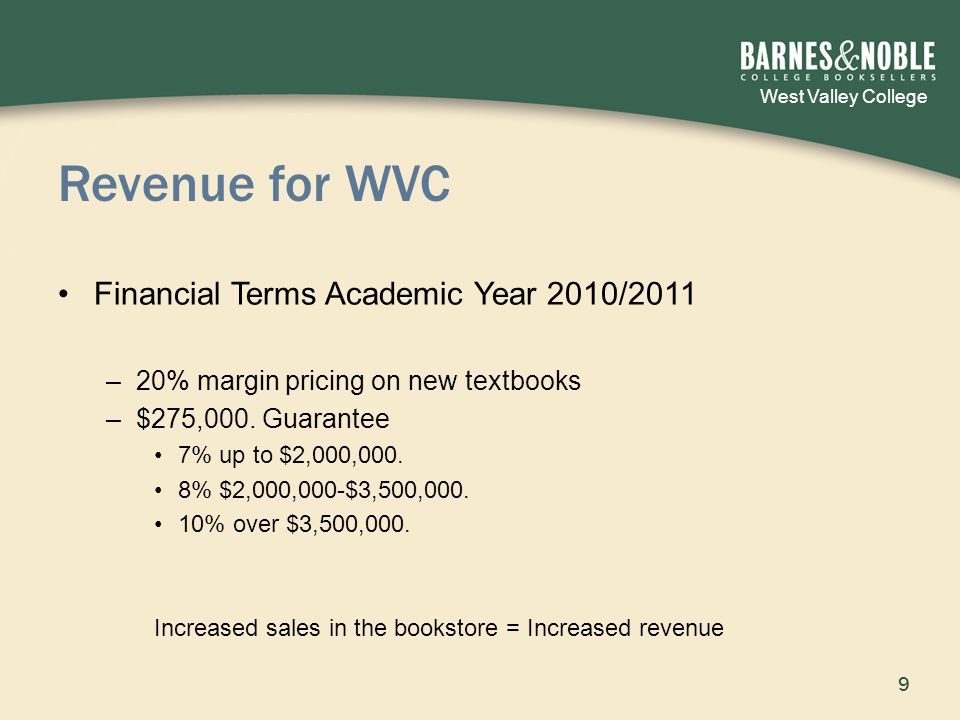West Valley College Revenue for WVC Financial Terms Academic Year 2010/2011 –20% margin pricing on new textbooks –$275,000.