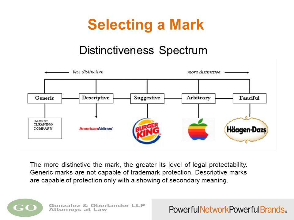Selecting a Mark The more distinctive the mark, the greater its level of legal protectability. Generic marks are not capable of trademark protection.