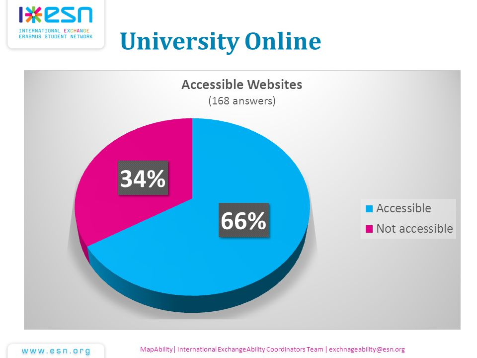 University Online MapAbility| International ExchangeAbility Coordinators Team | exchnageability@esn.org