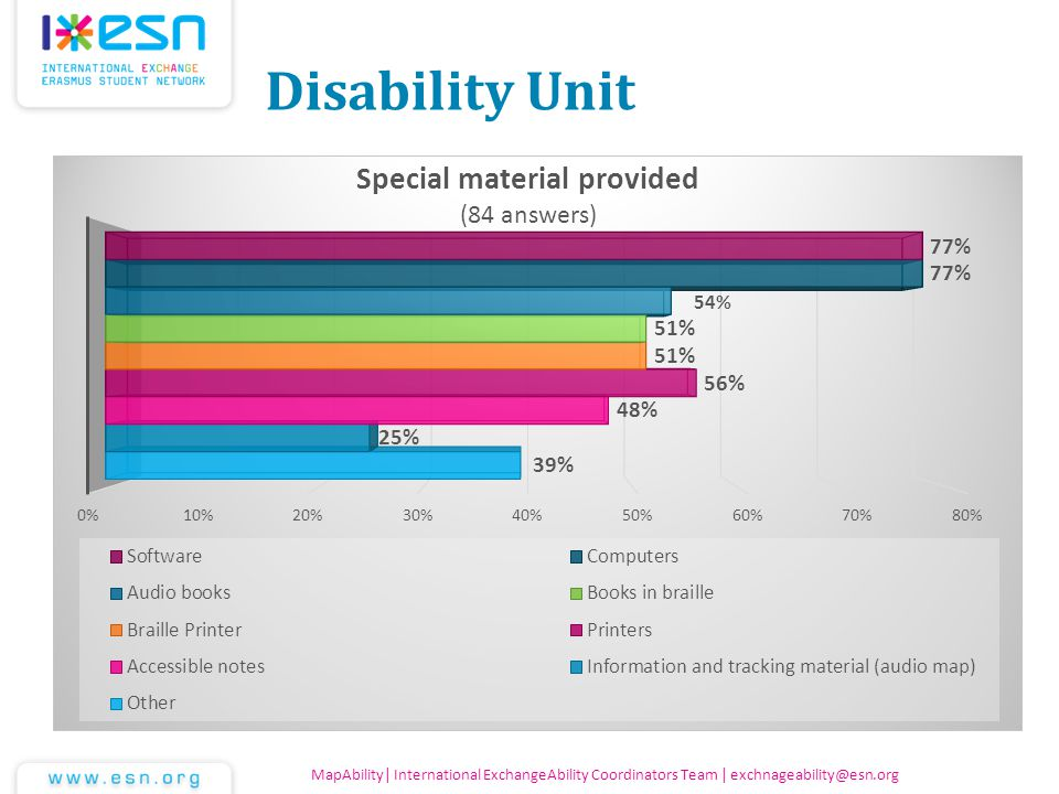 Disability Unit MapAbility| International ExchangeAbility Coordinators Team | exchnageability@esn.org