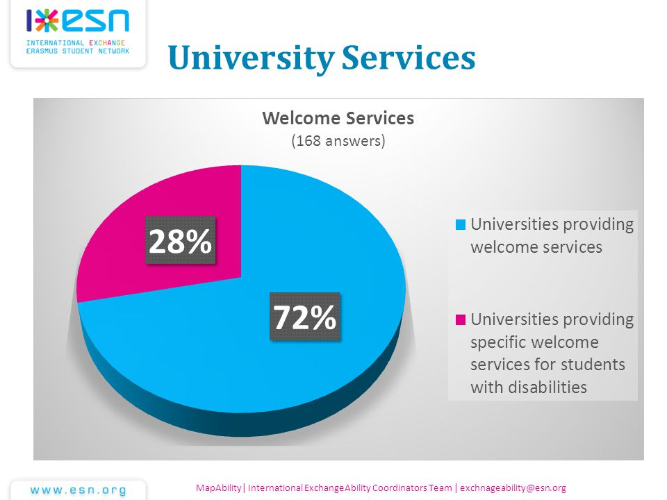 University Services MapAbility| International ExchangeAbility Coordinators Team | exchnageability@esn.org