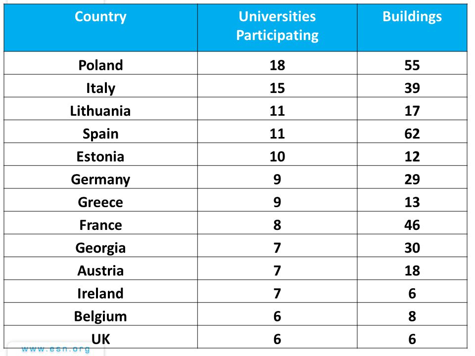 CountryUniversities Participating Buildings Poland185 Italy1539 Lithuania111717 Spain1162 Estonia1012 Germany92929 Greece913 France846 Georgia730 Aust