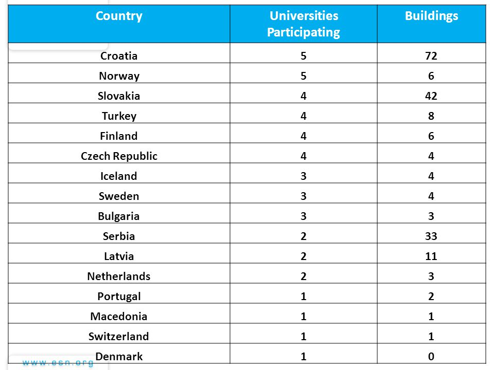 CountryUniversities Participating Buildings Croatia572 Norway56 Slovakia442 Turkey48 Finland46 Czech Republic44 Iceland34 Sweden34 Bulgaria33 Serbia233 Latvia211 Netherlands23 Portugal12 Macedonia11 Switzerland11 Denmark10
