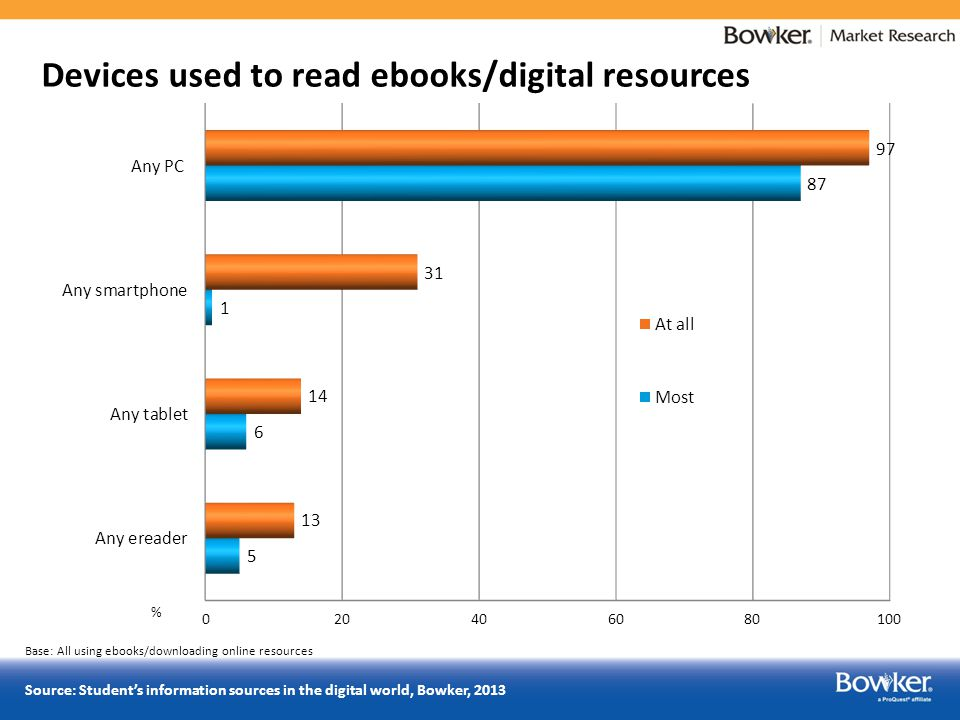 Base: All using ebooks/downloading online resources Source: Student's information sources in the digital world, Bowker, 2013
