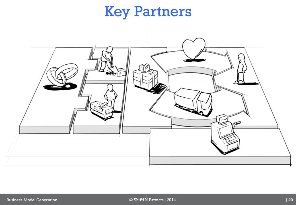 | 20 Business Model Generation© ShiftIN Partners | 2014 Key Partners