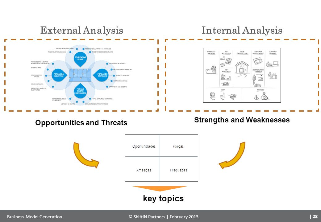 External AnalysisInternal Analysis Opportunities and Threats Strengths and Weaknesses key topics | 28 Business Model Generation© ShiftIN Partners | Fe