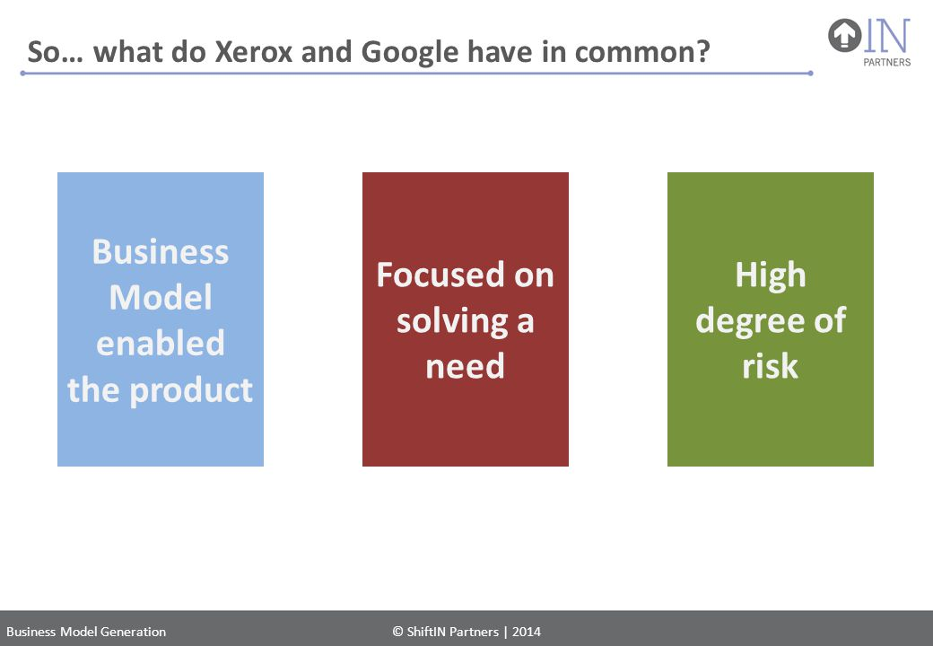 So… what do Xerox and Google have in common? Business Model Generation© ShiftIN Partners | 2014 Business Model enabled the product Focused on solving