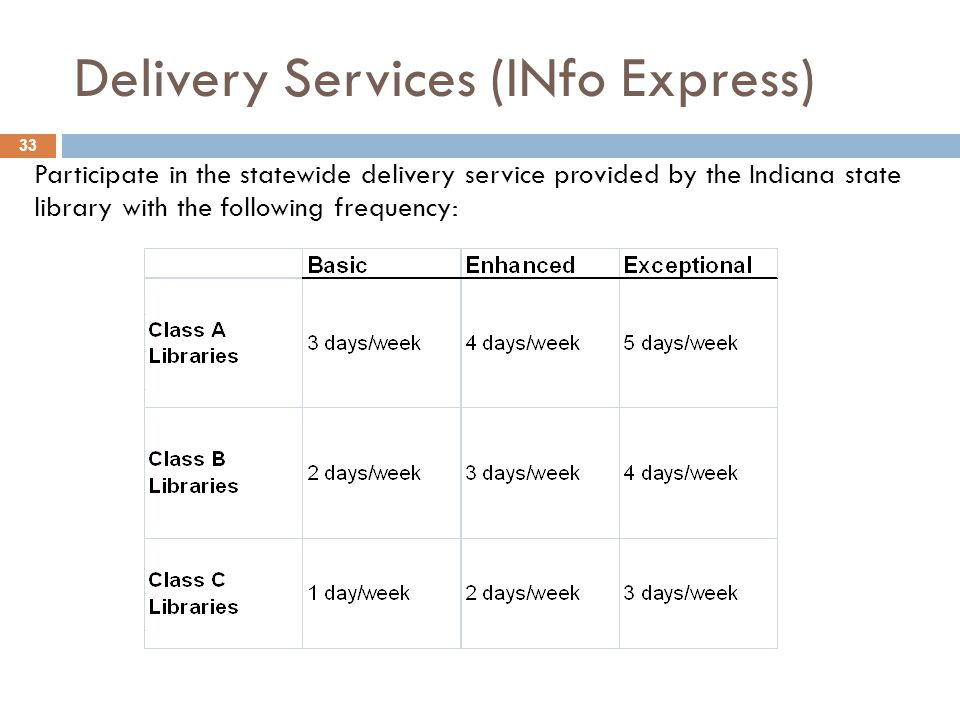 Delivery Services (INfo Express) Participate in the statewide delivery service provided by the Indiana state library with the following frequency: 33