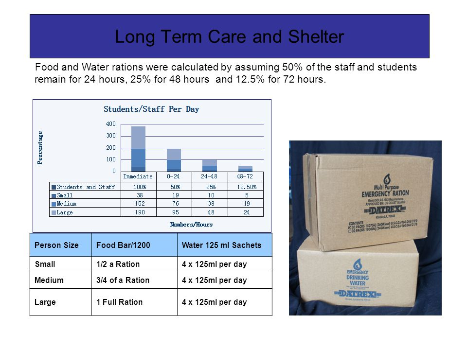 Long Term Care and Shelter Person SizeFood Bar/1200Water 125 ml Sachets Small1/2 a Ration4 x 125ml per day Medium3/4 of a Ration4 x 125ml per day Larg