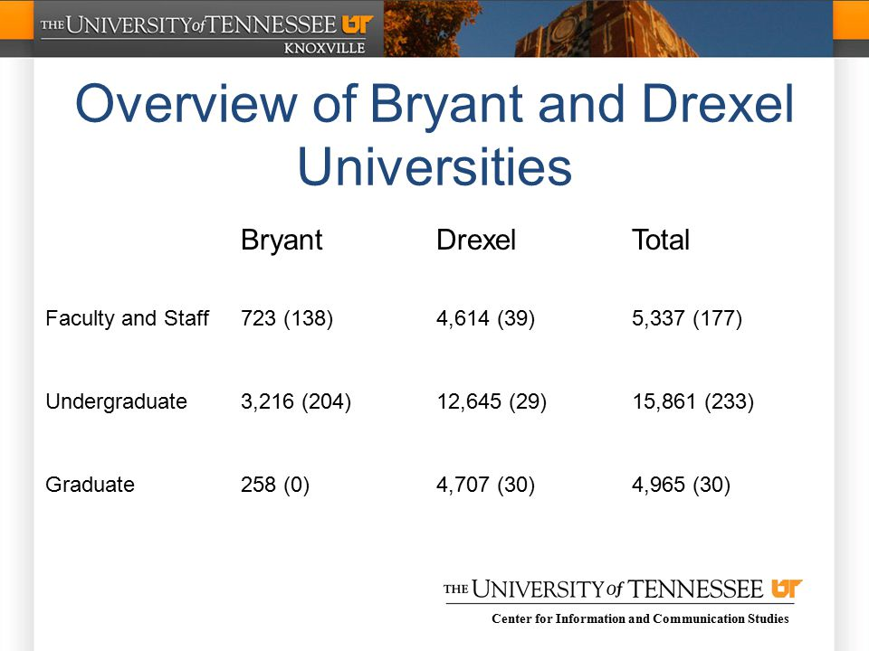 Center for Information and Communication Studies Overview of Bryant and Drexel Universities BryantDrexelTotal Faculty and Staff723 (138)4,614 (39)5,337 (177) Undergraduate3,216 (204)12,645 (29)15,861 (233) Graduate258 (0)4,707 (30)4,965 (30)