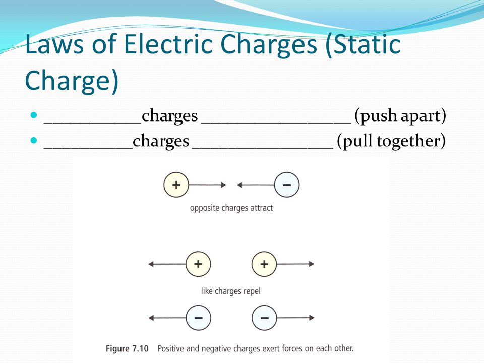 Laws of Electric Charges (Static Charge) ___________charges _________________ (push apart) __________charges ________________ (pull together)