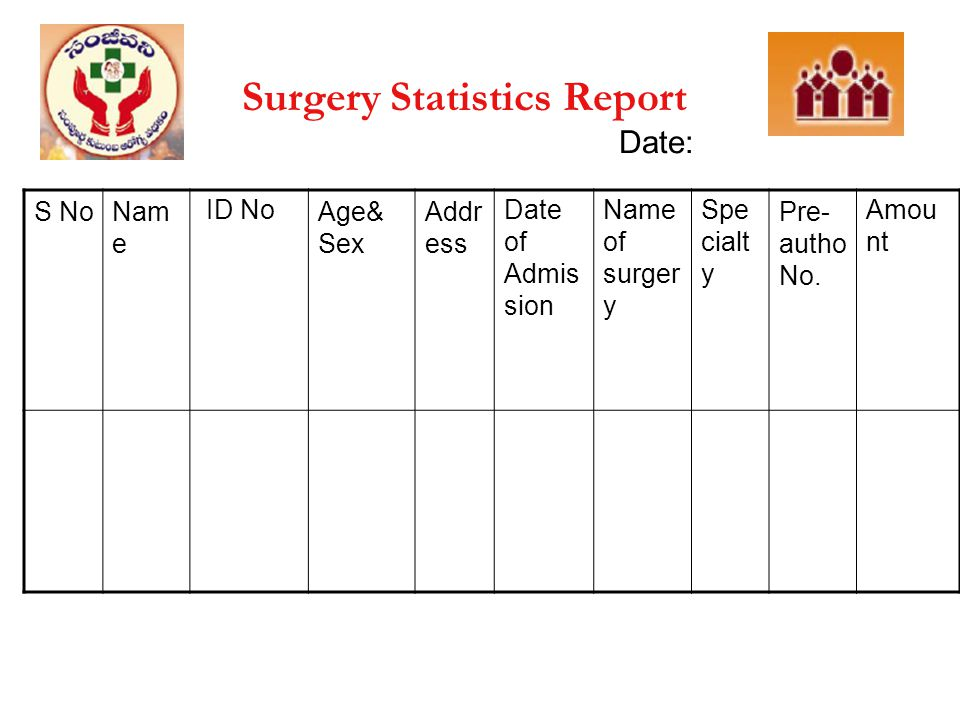 Surgery Statistics Report Date: S NoNam e ID NoAge& Sex Addr ess Date of Admis sion Name of surger y Spe cialt y Pre- autho No. Amou nt