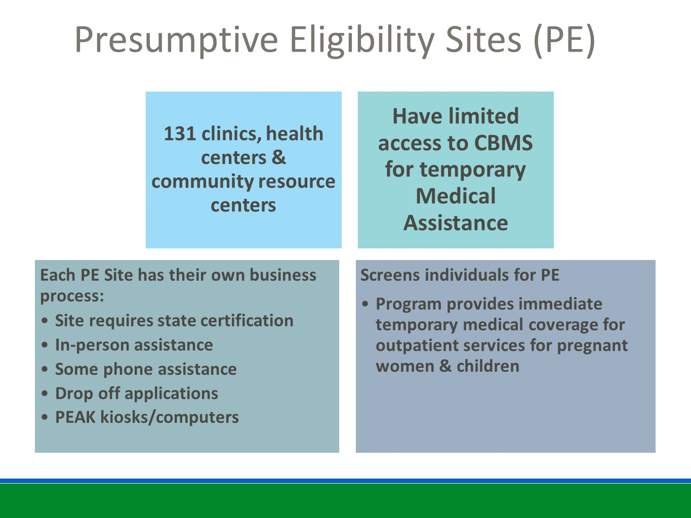 Presumptive Eligibility Sites (PE) 131 clinics, health centers & community resource centers Have limited access to CBMS for temporary Medical Assistance Each PE Site has their own business process: Site requires state certification In-person assistance Some phone assistance Drop off applications PEAK kiosks/computers Screens individuals for PE Program provides immediate temporary medical coverage for outpatient services for pregnant women & children