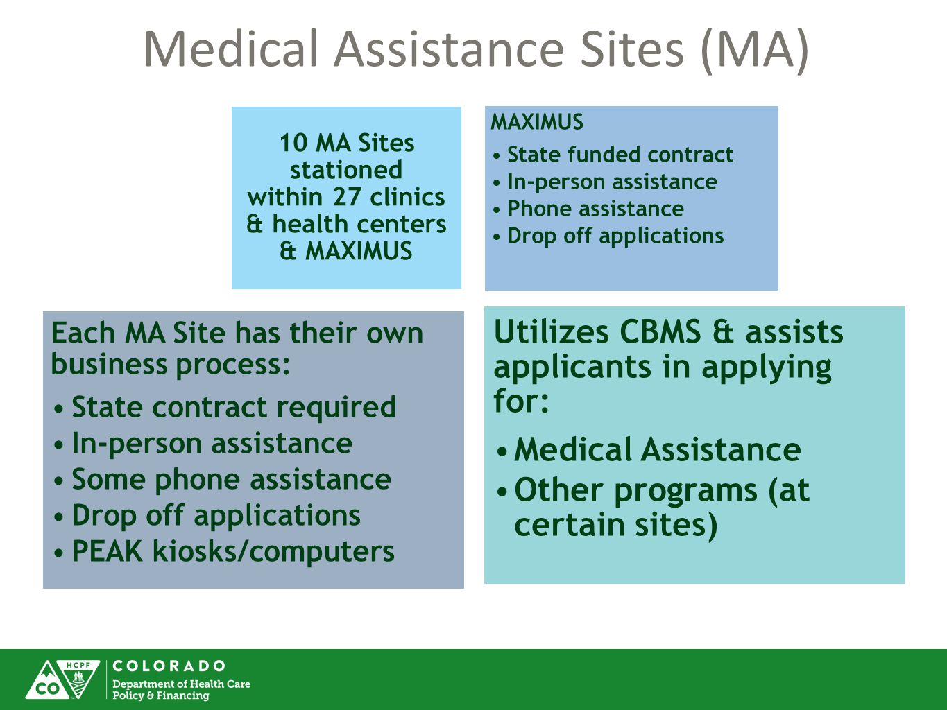 10 MA Sites stationed within 27 clinics & health centers & MAXIMUS MAXIMUS State funded contract In-person assistance Phone assistance Drop off applications Each MA Site has their own business process: State contract required In-person assistance Some phone assistance Drop off applications PEAK kiosks/computers Utilizes CBMS & assists applicants in applying for: Medical Assistance Other programs (at certain sites) Medical Assistance Sites (MA)