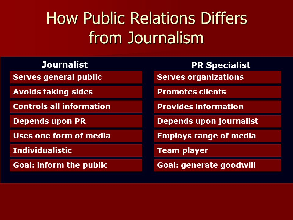 How Public Relations Differs from Journalism Serves general public Serves organizationsAvoids taking sidesPromotes clientsControls all information Provides information Depends upon PR Depends upon journalist Uses one form of mediaEmploys range of mediaIndividualisticTeam playerGoal: inform the publicGoal: generate goodwill Journalist PR Specialist