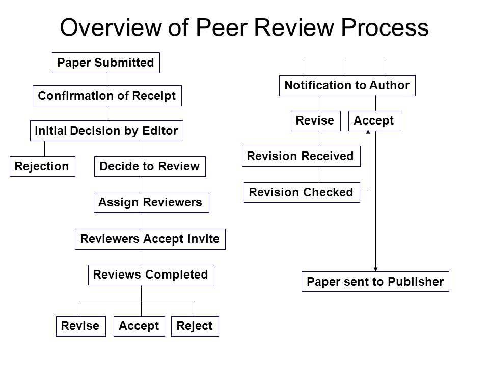Overview of Peer Review Process Paper Submitted Initial Decision by Editor Confirmation of Receipt RejectionDecide to Review Assign Reviewers Reviewer