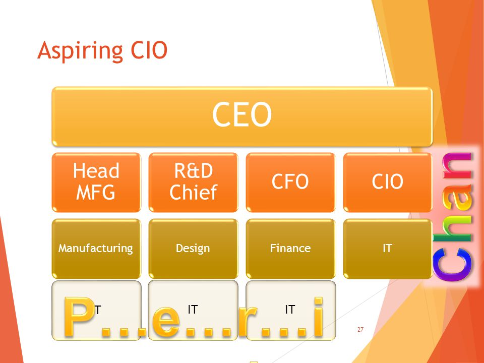 Aspiring CIO CEO Head MFG Manufacturing R&D Chief Design CFO Finance CIO IT 27 IT