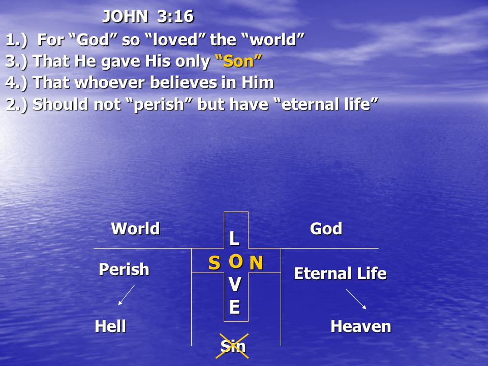 JOHN 3:16 1.) For God so loved the world 3.) That He gave His only Son 4.) That whoever believes in Him 2.) Should not perish but have eternal life World LOVE God Perish Hell Eternal Life HeavenSNSin