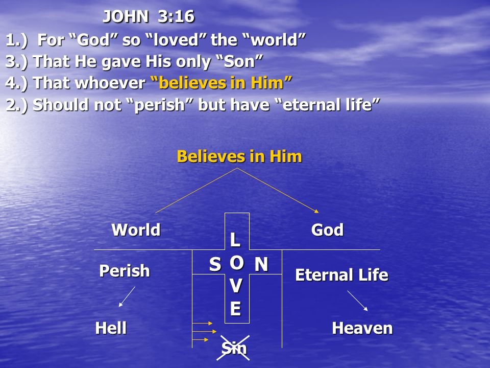JOHN 3:16 1.) For God so loved the world 3.) That He gave His only Son 4.) That whoever believes in Him 2.) Should not perish but have eternal life World LOVE God Perish Hell Eternal Life Heaven SN Sin Believes in Him