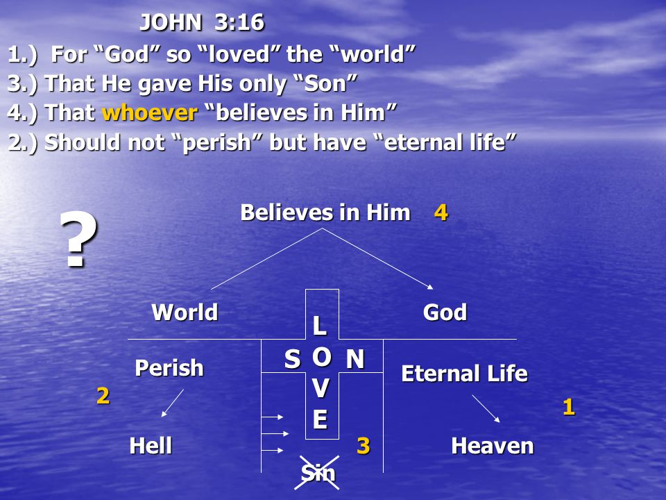 JOHN 3:16 1.) For God so loved the world 3.) That He gave His only Son 4.) That whoever believes in Him 2.) Should not perish but have eternal life World LOVE God Perish Hell Eternal Life Heaven SN Sin Believes in Him 4 2 1 3 ?