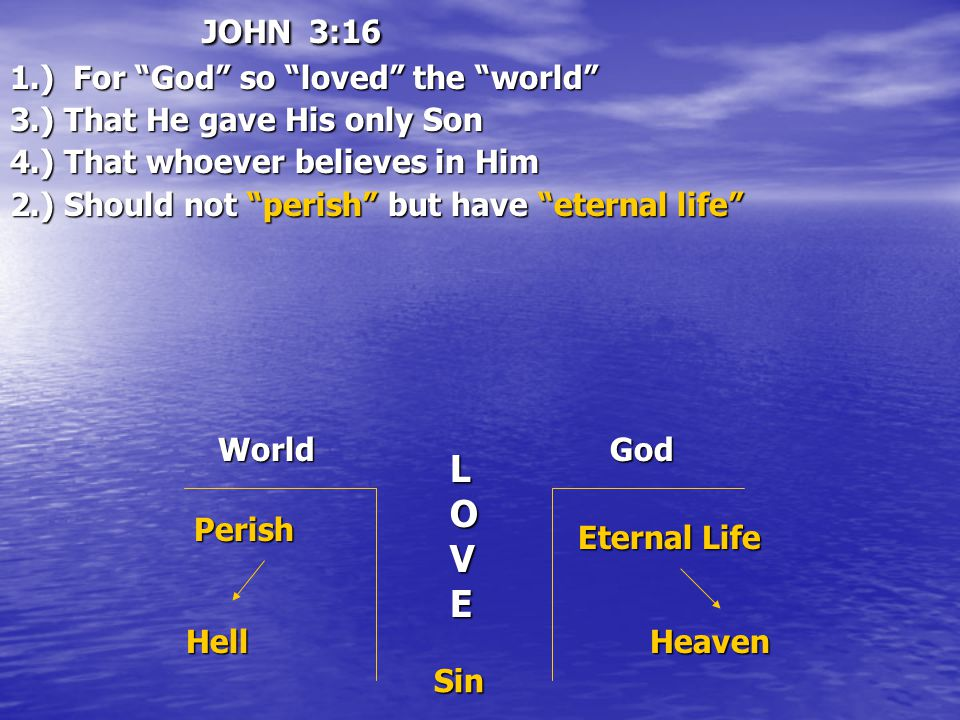 JOHN 3:16 1.) For God so loved the world 3.) That He gave His only Son 4.) That whoever believes in Him 2.) Should not perish but have eternal life World LOVE GodPerishHell Eternal Life Heaven Sin