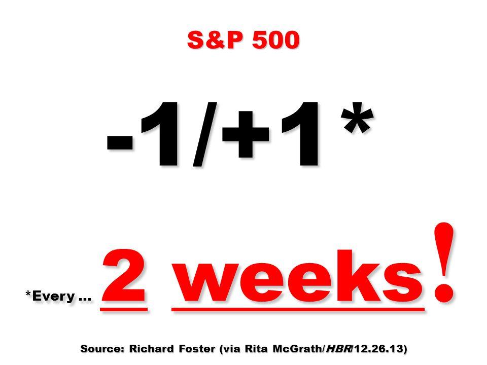 S&P 500 -1/+1* *Every … 2 weeks ! Source: Richard Foster (via Rita McGrath/HBR/12.26.13)