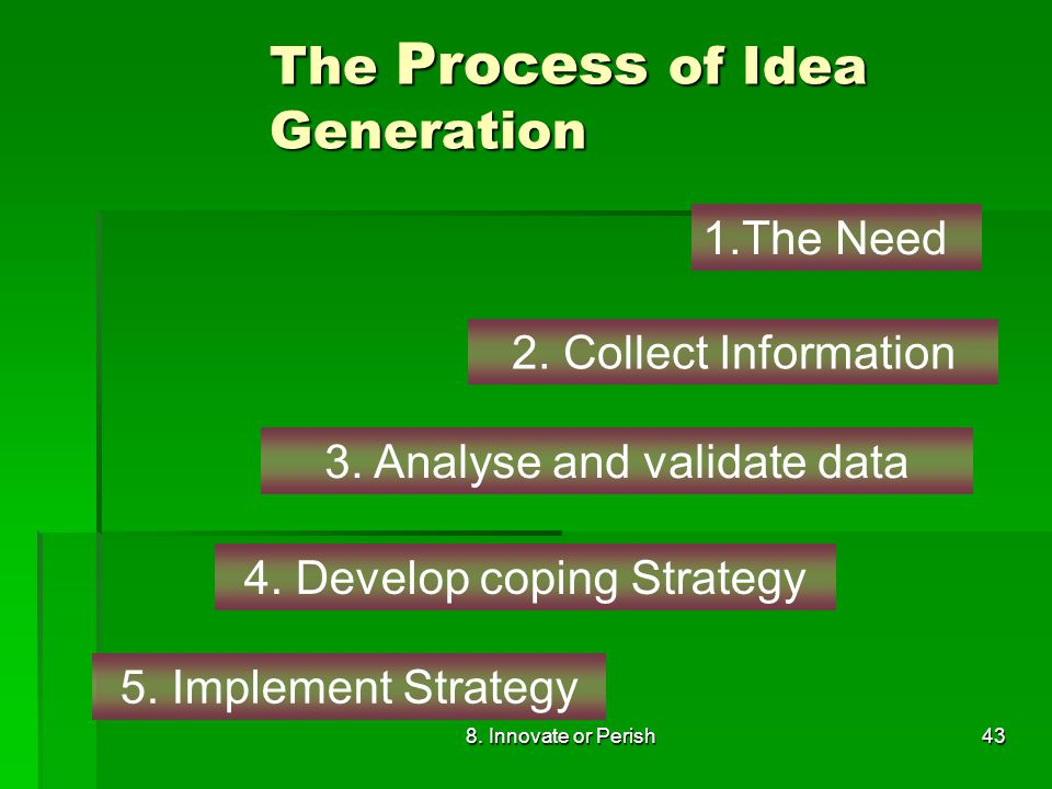 8. Innovate or Perish43 1.The Need 2. Collect Information 3.
