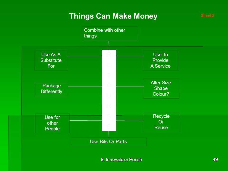 8. Innovate or Perish49 Things Can Make Money Sheet 2 Combine with other things Use To Provide A Service Use As A Substitute For Package Differently A