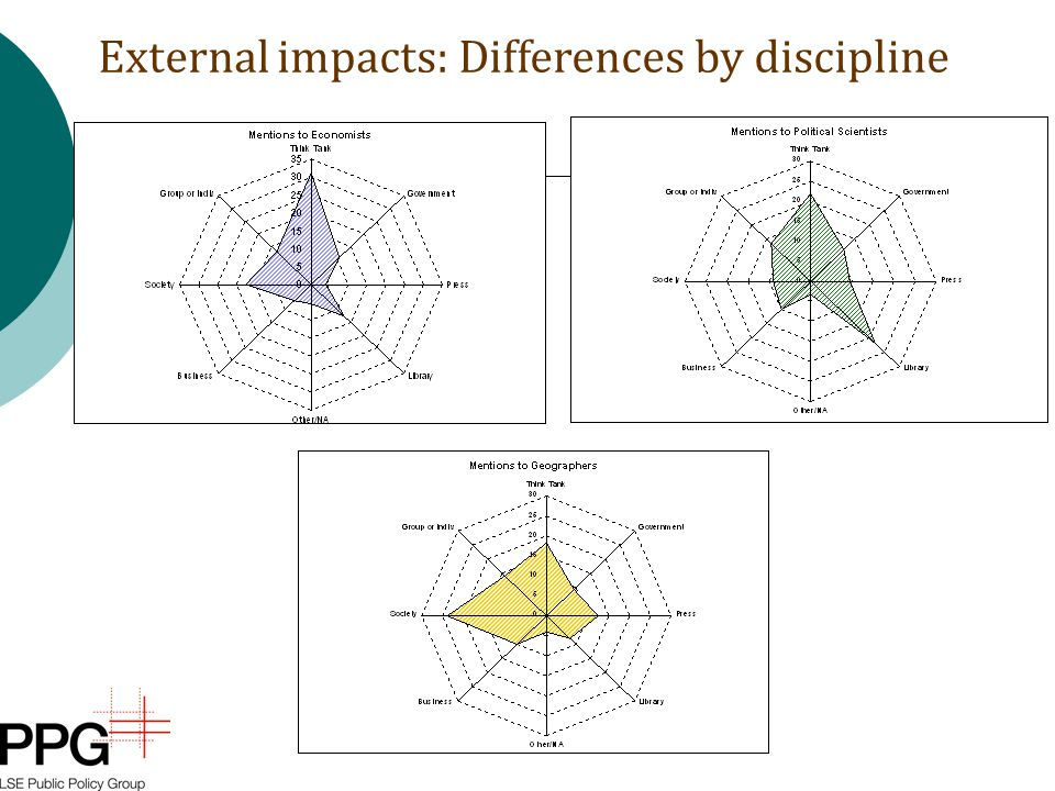 External impacts: Differences by discipline