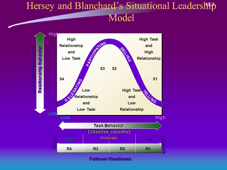 Hersey and Blanchard's Situational Leadership Model Follower Readiness Mature Immature Relationship Behavior (Supportive Behavior) R2R1R3R4 S4S1 S3S2 Moderate LowHigh High Relationship and Low Task D E L E G A T I N P A R T I C I P A T I N G S E L L I N G T E L L I N G High Task and High Relationship Low Relationship and Low Task High Task and Low Relationship G Task Behavior (Directive Behavior) HighLow High Low 15.7