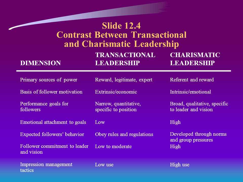 Slide 12.4 Contrast Between Transactional and Charismatic Leadership DIMENSION TRANSACTIONAL LEADERSHIP CHARISMATIC LEADERSHIP Primary sources of powerReward, legitimate, expertReferent and reward Basis of follower motivation Performance goals for followers Emotional attachment to goals Expected followers' behavior Follower commitment to leader and vision Impression management tactics Extrinsic/economic Narrow, quantitative, specific to position Low Obey rules and regulations Low to moderate Low use Intrinsic/emotional Broad, qualitative, specific to leader and vision High Developed through norms and group pressures High High use
