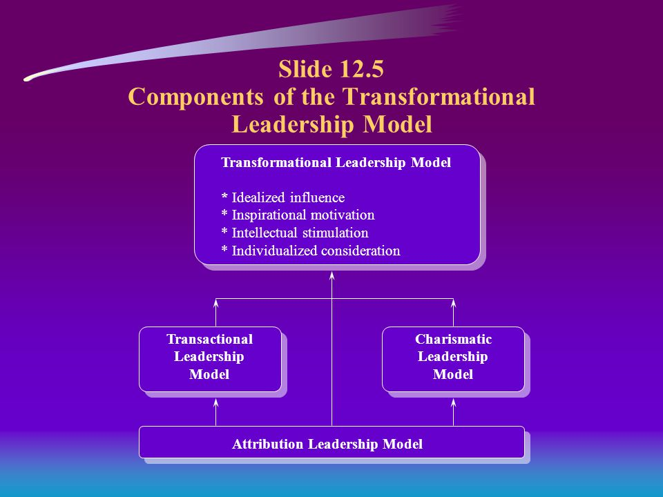 Slide 12.5 Components of the Transformational Leadership Model Transformational Leadership Model * Idealized influence * Inspirational motivation * Intellectual stimulation * Individualized consideration Transactional Leadership Model Charismatic Leadership Model Attribution Leadership Model