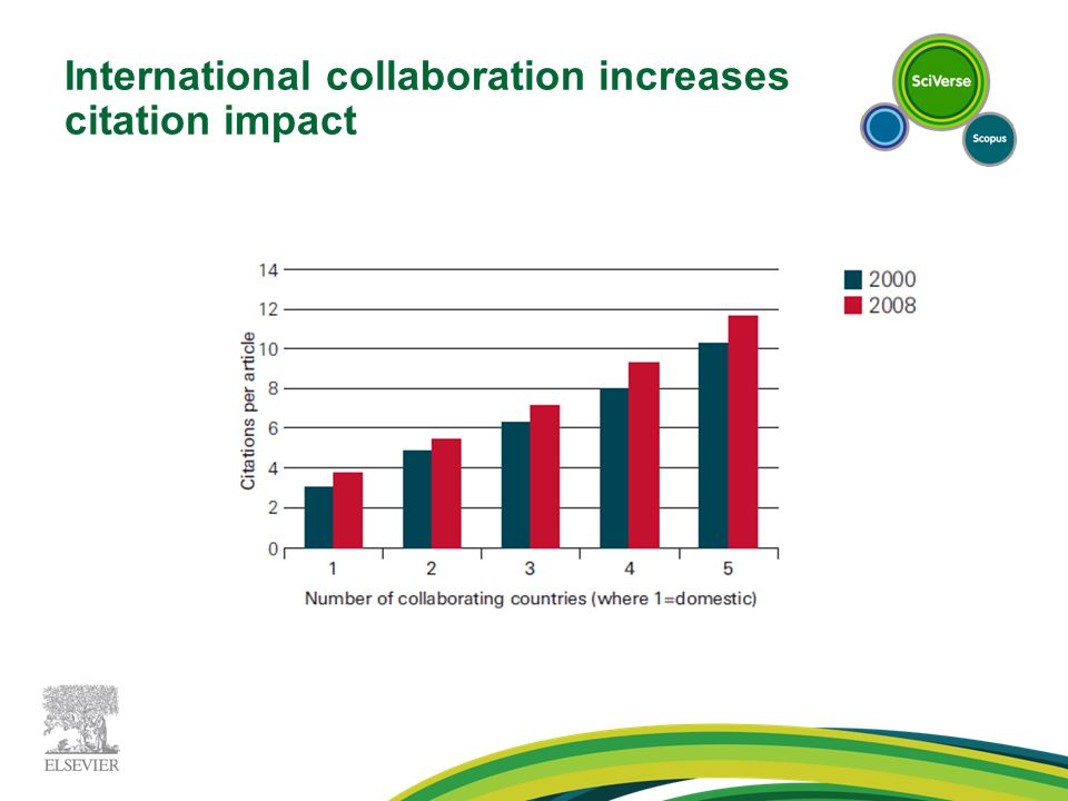 International collaboration increases citation impact