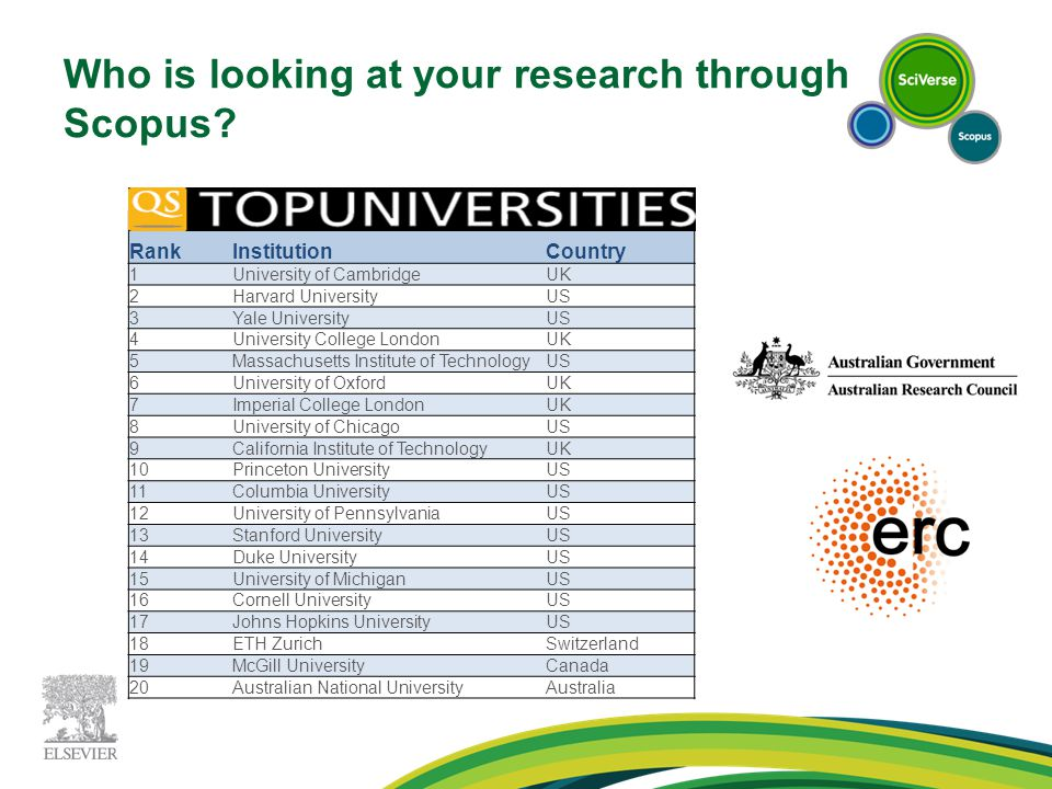 Who is looking at your research through Scopus.