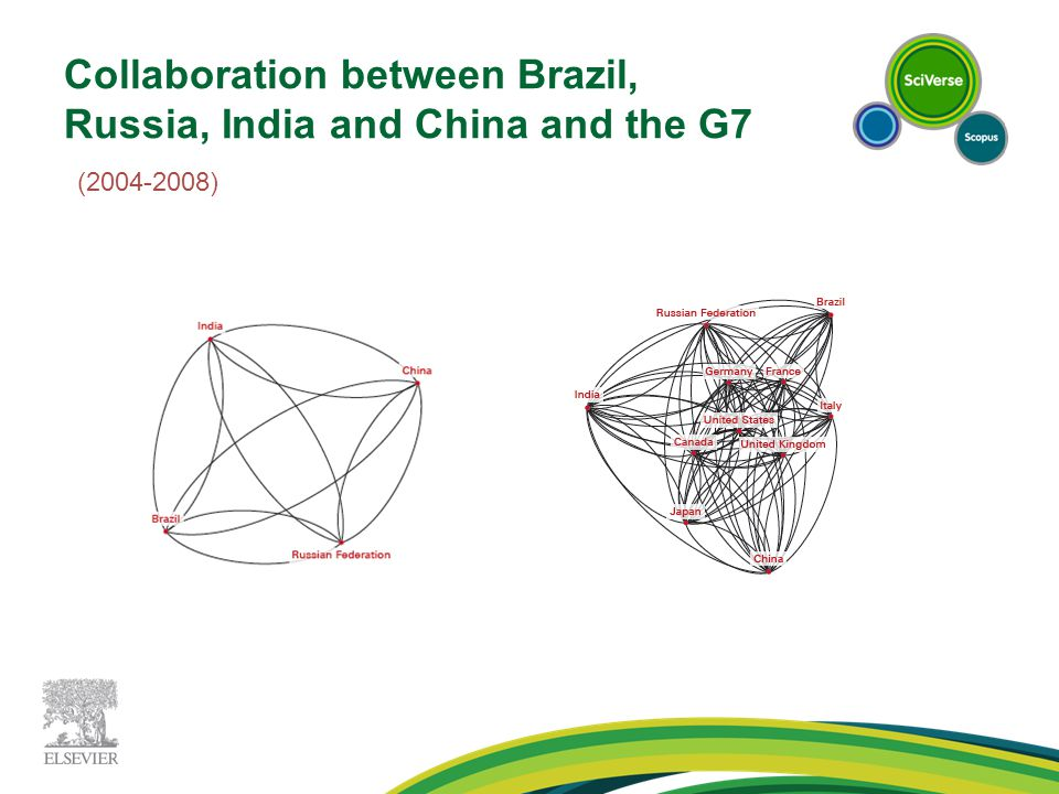 Collaboration between Brazil, Russia, India and China and the G7 (2004-2008)